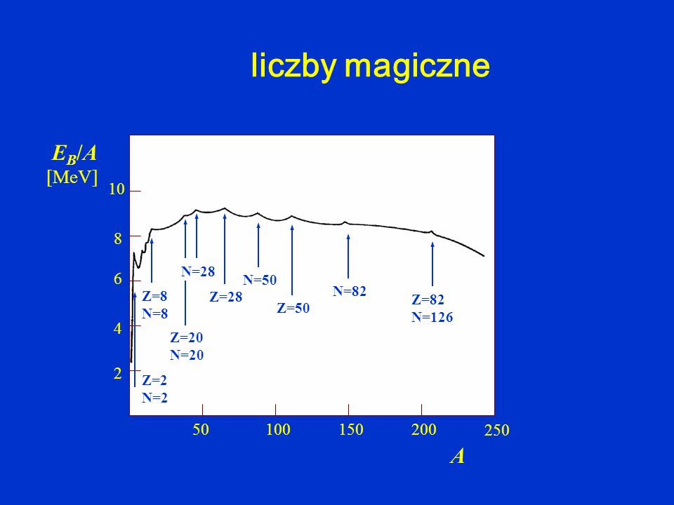 liczby magiczne EB/A 2 8 20 28 50 82 126 A [MeV] 50 150 250 200 100 2